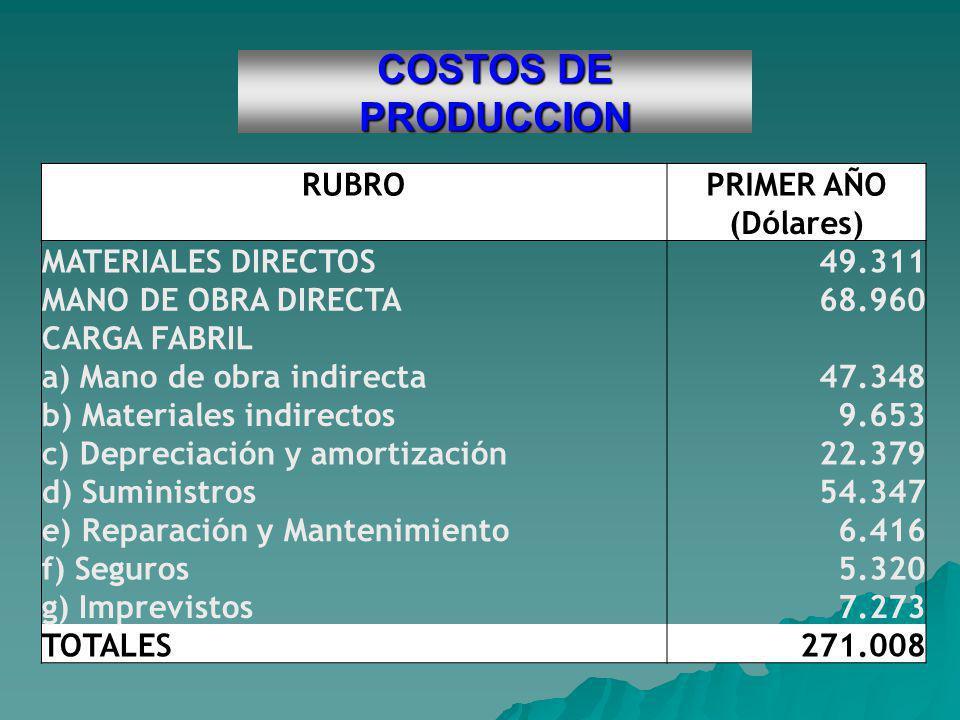 COSTOS DE PRODUCCION RUBRO PRIMER AÑO (Dólares) MATERIALES DIRECTOS