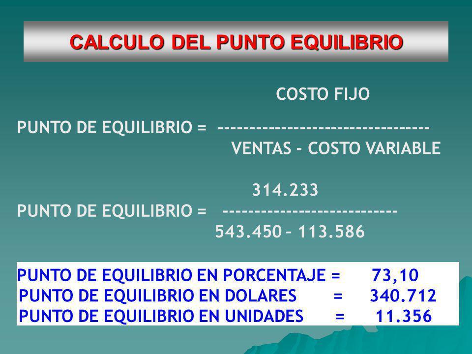 CALCULO DEL PUNTO EQUILIBRIO
