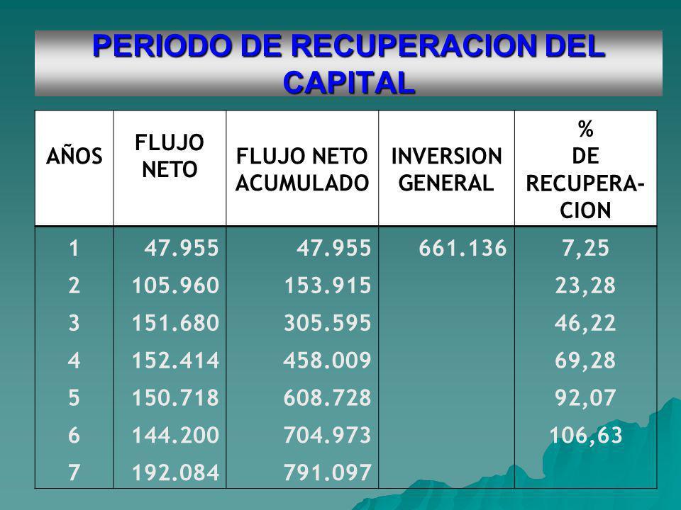 PERIODO DE RECUPERACION DEL CAPITAL