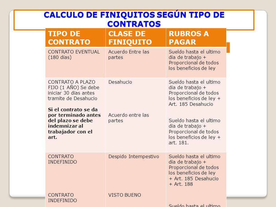 CALCULO DE FINIQUITOS SEGÚN TIPO DE CONTRATOS