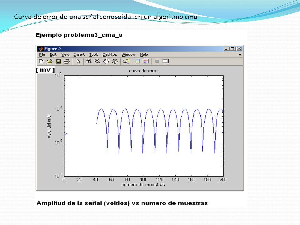 Curva de error de una señal senosoidal en un algoritmo cma