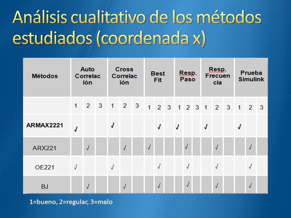 Análisis cualitativo de los métodos estudiados (coordenada x)