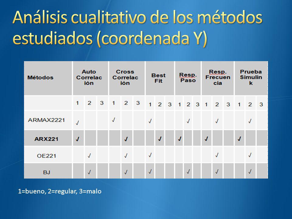 Análisis cualitativo de los métodos estudiados (coordenada Y)