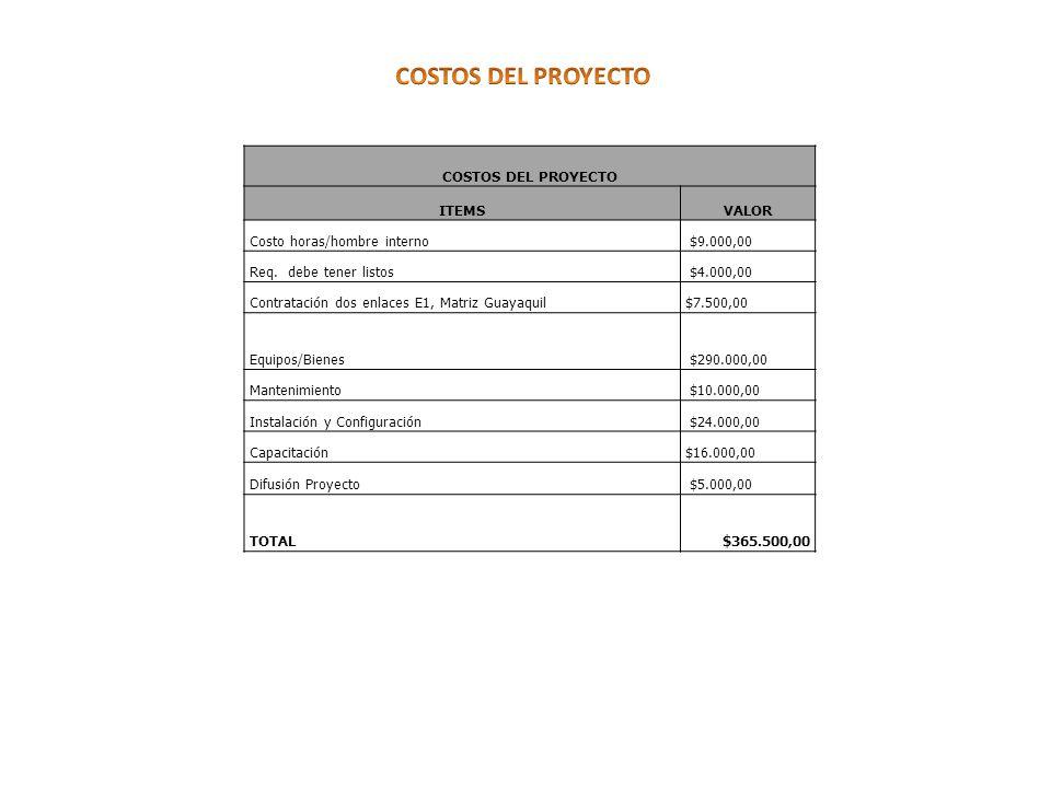 COSTOS DEL PROYECTO COSTOS DEL PROYECTO ITEMS VALOR