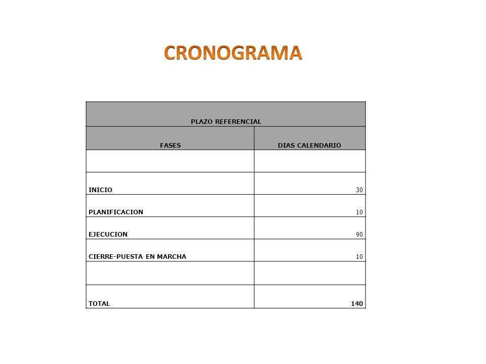 CRONOGRAMA PLAZO REFERENCIAL FASES DIAS CALENDARIO INICIO 30