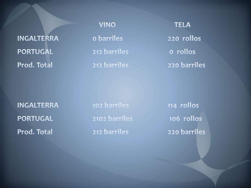 VINO TELA INGALTERRA 0 barriles 220 rollos. PORTUGAL 212 barriles 0 rollos. Prod. Total 212 barriles 220 barriles.