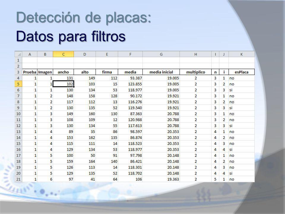 Detección de placas: Datos para filtros
