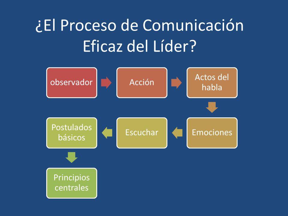 ¿El Proceso de Comunicación Eficaz del Líder