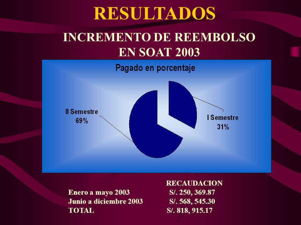 INCREMENTO DE REEMBOLSO