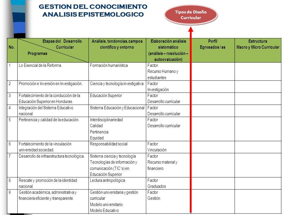 GESTION DEL CONOCIMIENTO ANALISIS EPISTEMOLOGICO