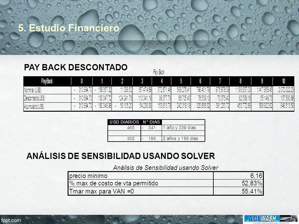5. Estudio Financiero PAY BACK DESCONTADO