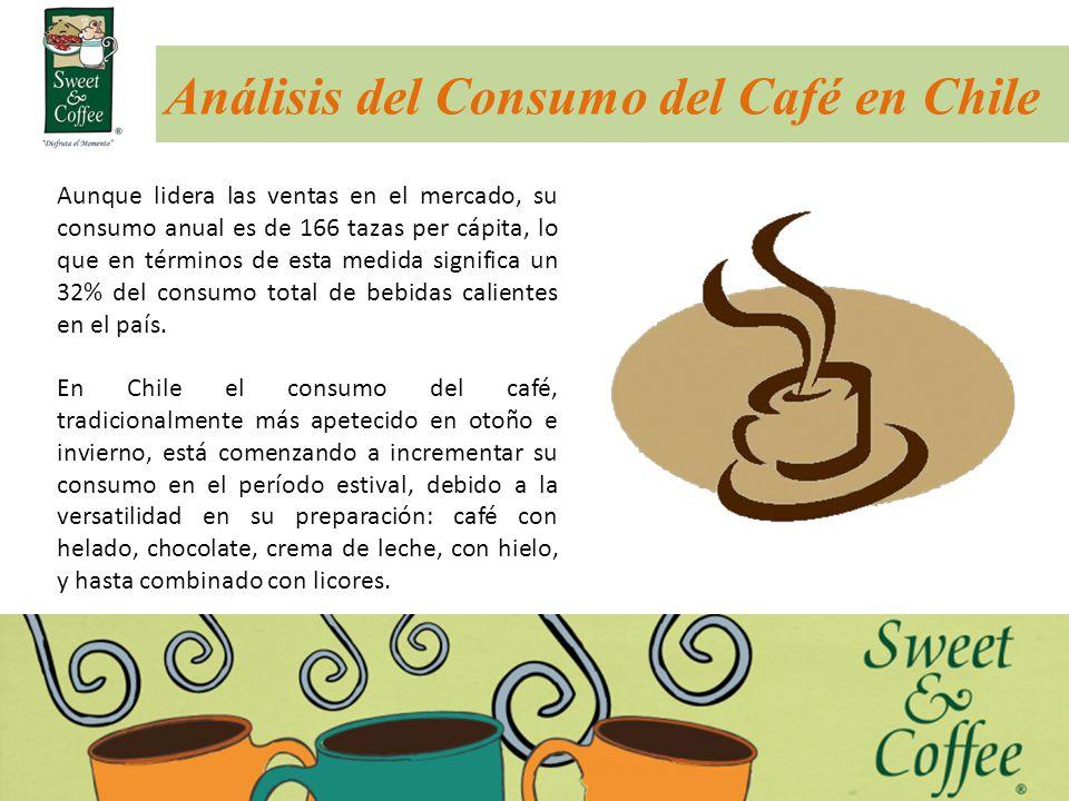 Análisis del Consumo del Café en Chile