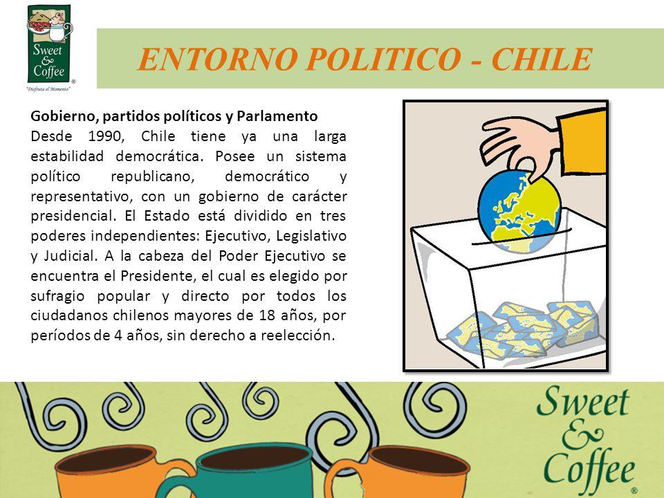 ENTORNO POLITICO - CHILE