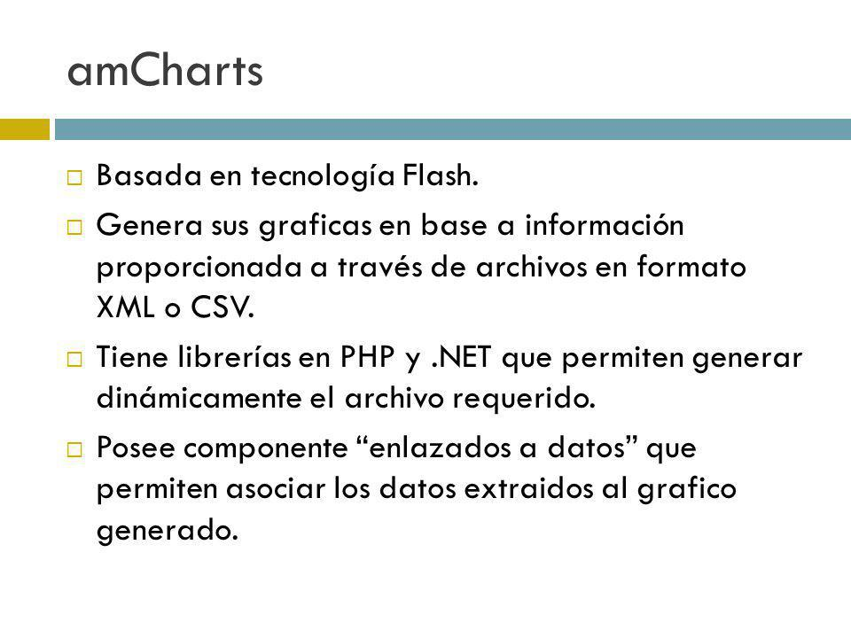 amCharts Basada en tecnología Flash.