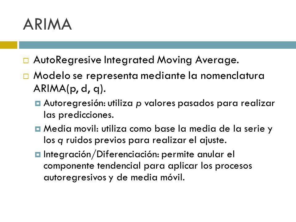 ARIMA AutoRegresive Integrated Moving Average.
