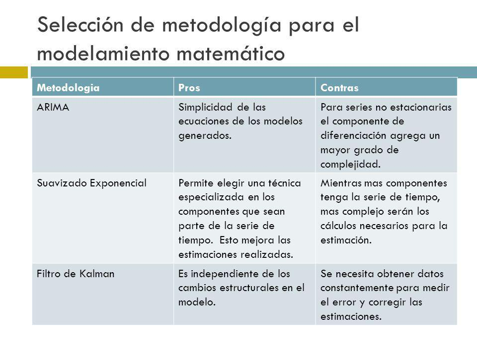 Selección de metodología para el modelamiento matemático