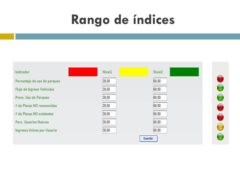 Rango de índices