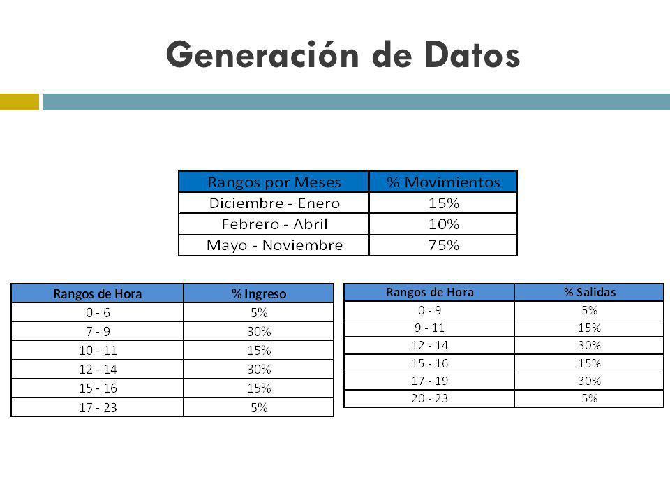 Generación de Datos