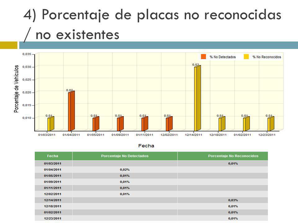 4) Porcentaje de placas no reconocidas / no existentes