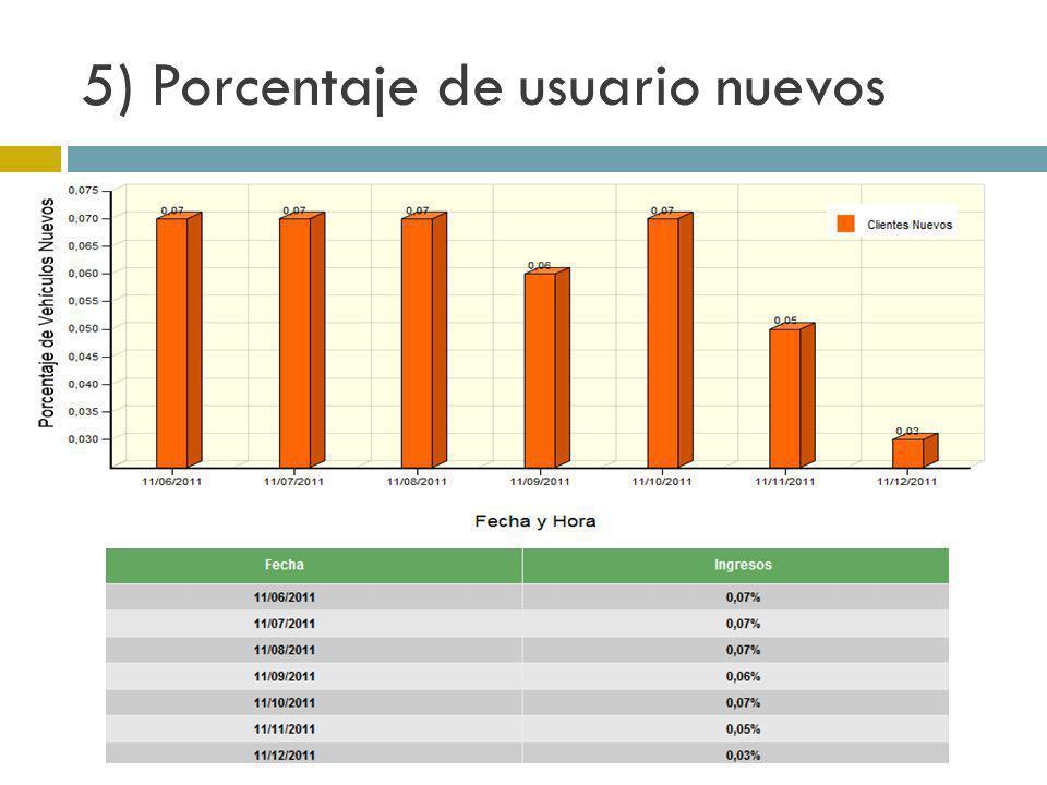 5) Porcentaje de usuario nuevos