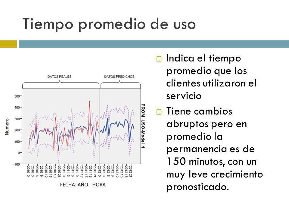 Tiempo promedio de uso Indica el tiempo promedio que los clientes utilizaron el servicio.