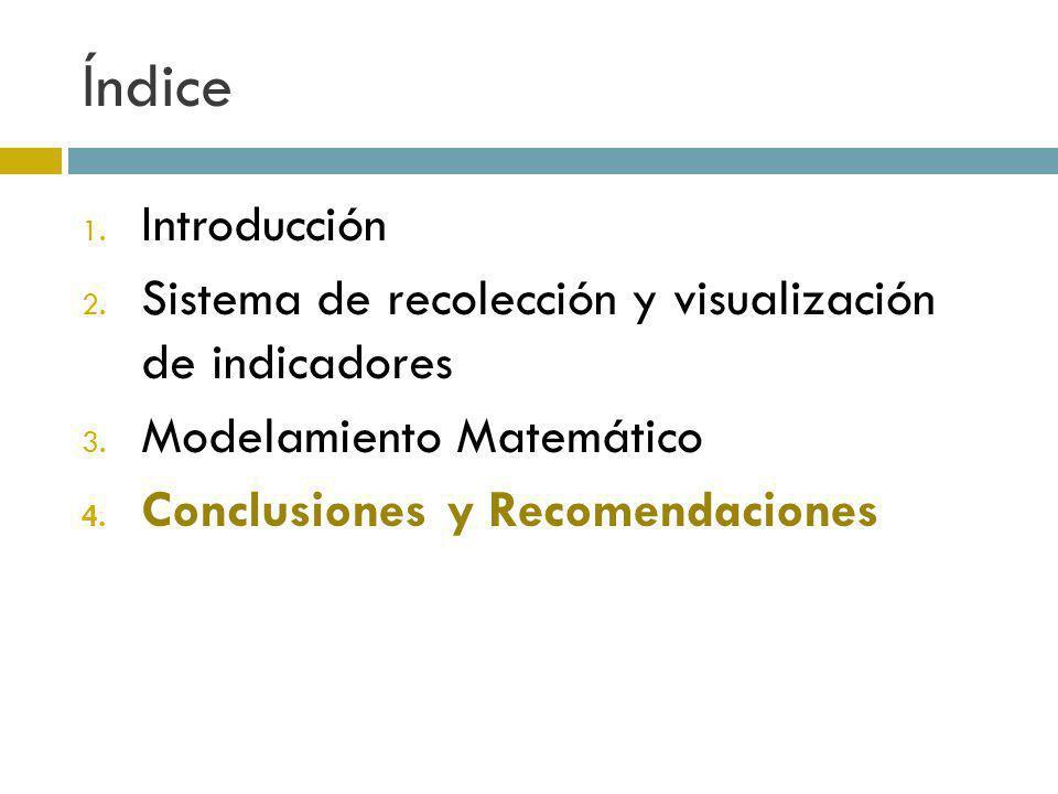Índice Introducción. Sistema de recolección y visualización de indicadores. Modelamiento Matemático.