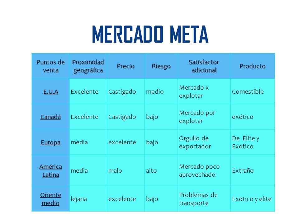 MERCADO META Puntos de venta Proximidad geográfica Precio Riesgo
