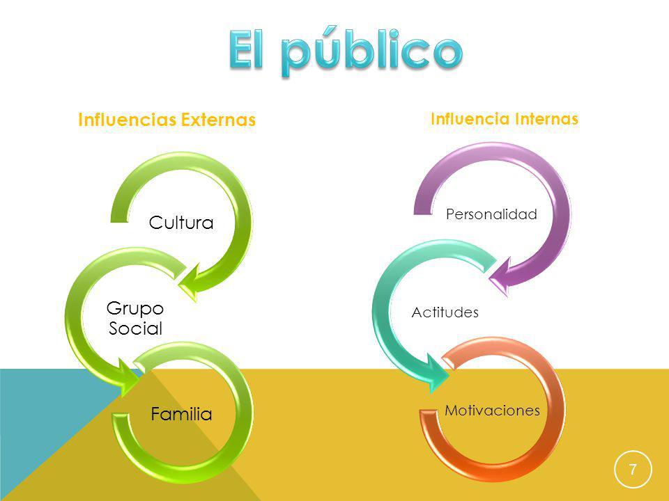 El público Influencias Externas Cultura Grupo Social Familia