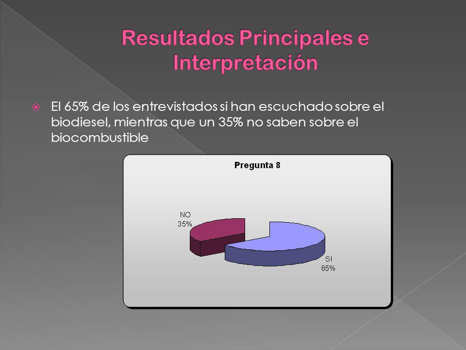 Resultados Principales e Interpretación