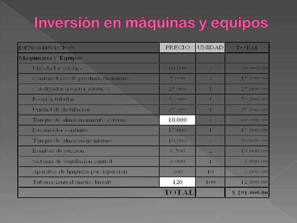 Inversión en máquinas y equipos
