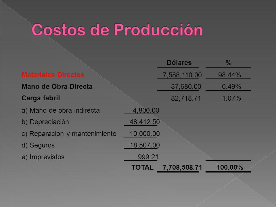 Costos de Producción Dólares % Materiales Directos 7,588,110.00 98.44%