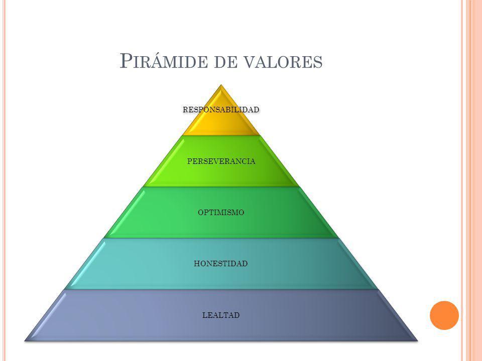 Pirámide de valores RESPONSABILIDAD PERSEVERANCIA OPTIMISMO HONESTIDAD