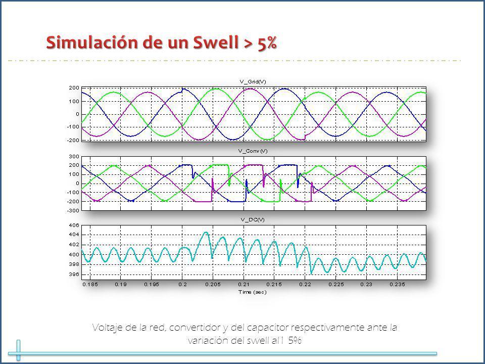 Simulación de un Swell > 5%