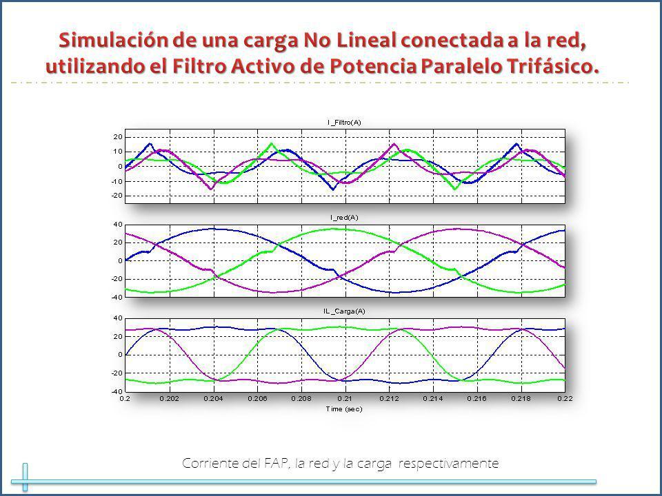 Corriente del FAP, la red y la carga respectivamente