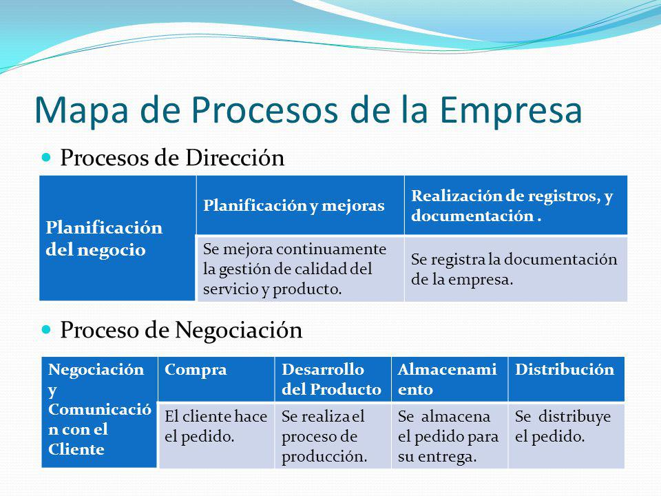 Mapa de Procesos de la Empresa