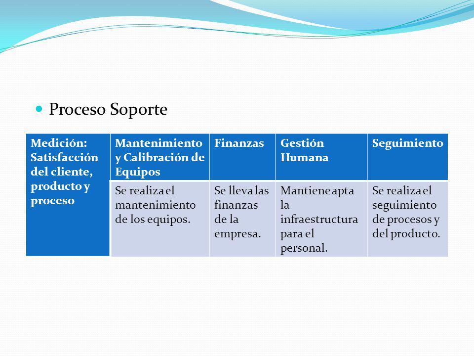 Proceso Soporte Medición: Satisfacción del cliente, producto y proceso