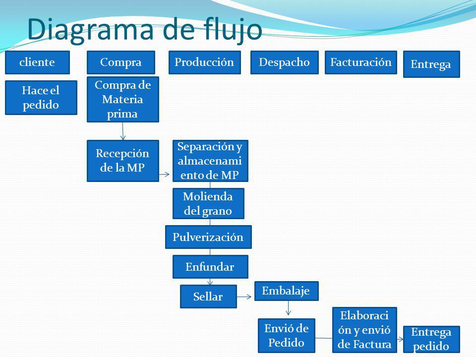 Diagrama de flujo cliente Hace el pedido Compra