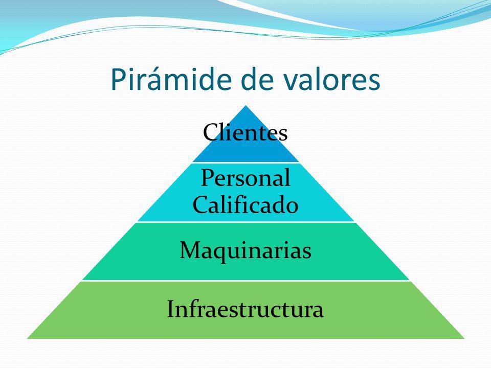 Pirámide de valores Clientes Personal Calificado Maquinarias