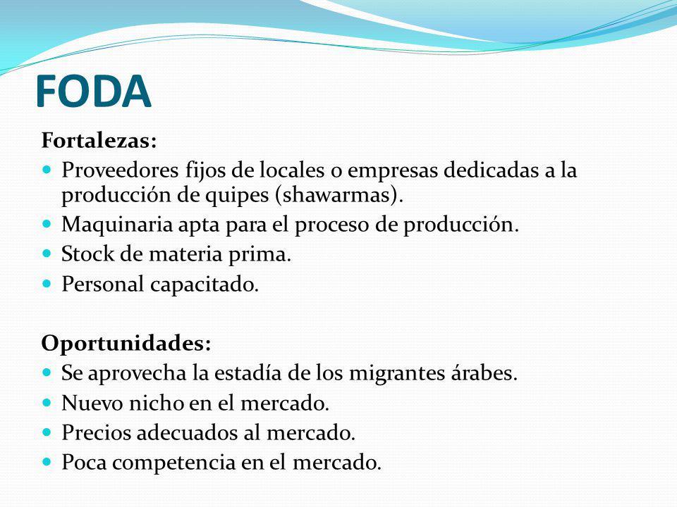 FODA Fortalezas: Proveedores fijos de locales o empresas dedicadas a la producción de quipes (shawarmas).