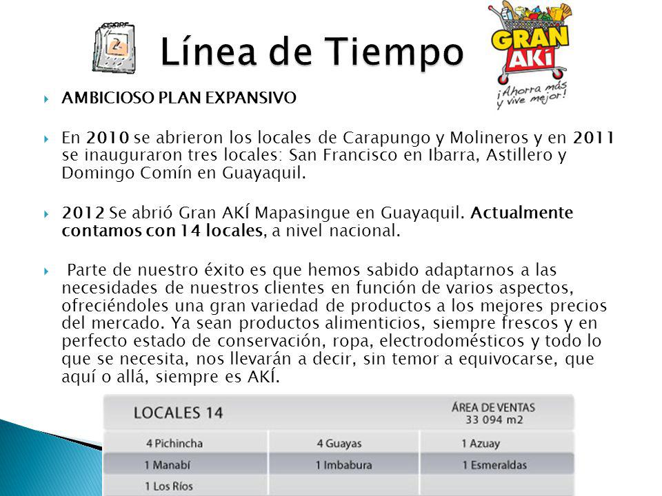 Línea de Tiempo AMBICIOSO PLAN EXPANSIVO