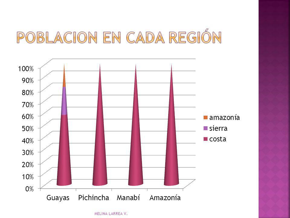 Poblacion en cada región