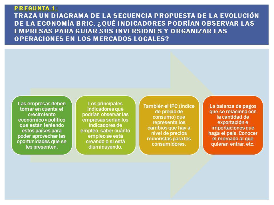 Pregunta 1: Traza un diagrama de la secuencia propuesta de la evolución de la economía BRIC. ¿Qué indicadores podrían observar las empresas para guiar sus inversiones y organizar las operaciones en los mercados locales