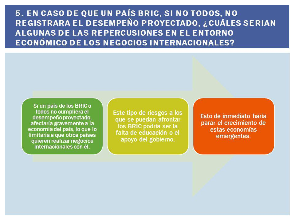 5. En caso de que un país BRIC, si no todos, no registrara el desempeño proyectado, ¿Cuáles serian algunas de las repercusiones en el entorno económico de los negocios internacionales