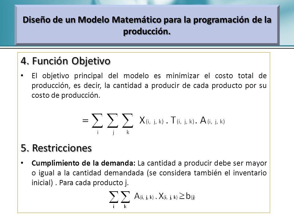 Diseño de un Modelo Matemático para la programación de la producción.