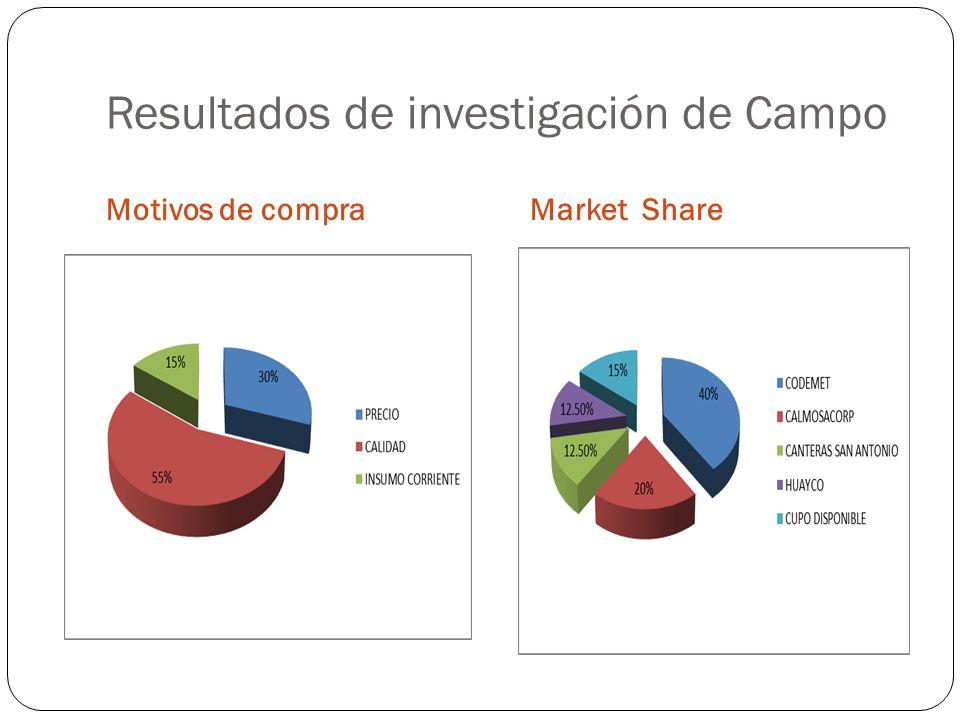 Resultados de investigación de Campo