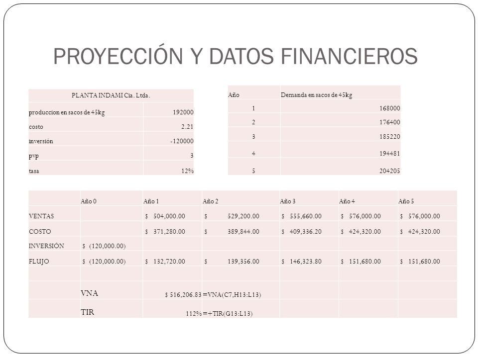 PROYECCIÓN Y DATOS FINANCIEROS