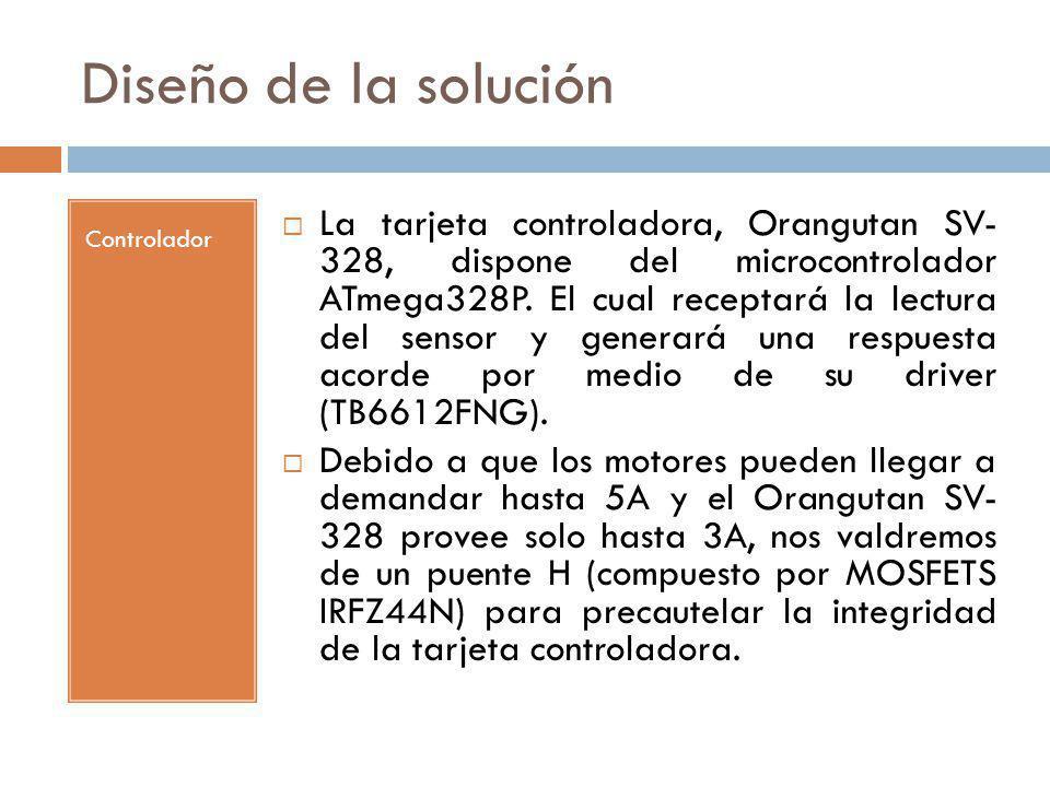 Diseño de la solución Controlador.