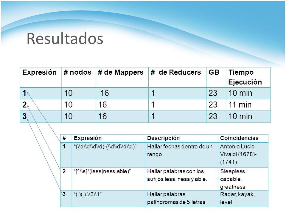 Resultados 1 10 16 23 10 min 2 11 min 3 Expresión # nodos # de Mappers