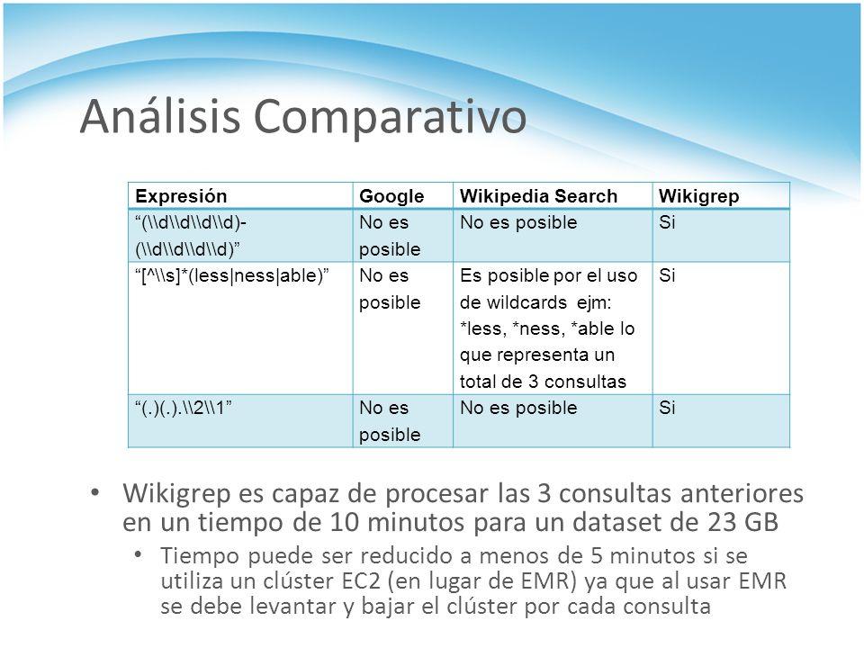 Análisis Comparativo Expresión. Google. Wikipedia Search. Wikigrep. (\\d\\d\\d\\d)-(\\d\\d\\d\\d)