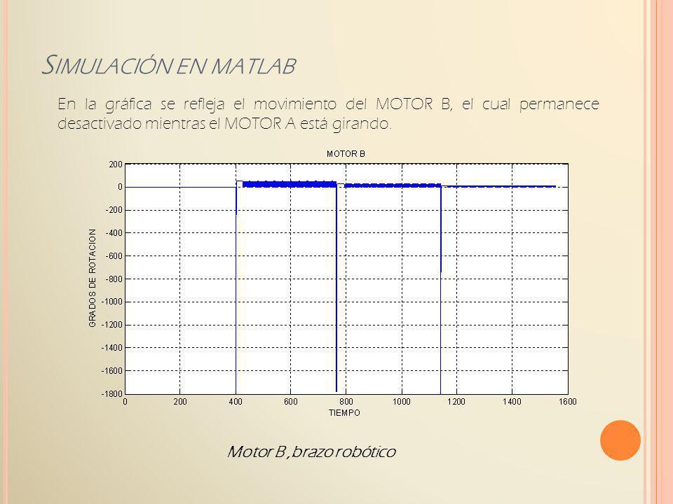 Simulación en matlab En la gráfica se refleja el movimiento del MOTOR B, el cual permanece desactivado mientras el MOTOR A está girando.
